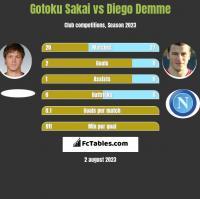 Gotoku Sakai vs Diego Demme h2h player stats