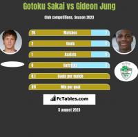 Gotoku Sakai vs Gideon Jung h2h player stats