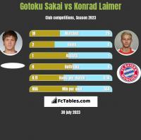 Gotoku Sakai vs Konrad Laimer h2h player stats