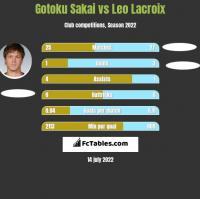 Gotoku Sakai vs Leo Lacroix h2h player stats