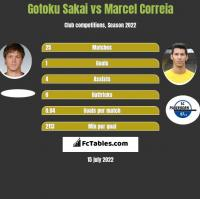Gotoku Sakai vs Marcel Correia h2h player stats