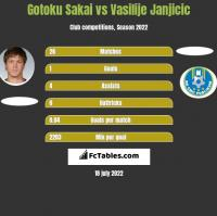 Gotoku Sakai vs Vasilije Janjicic h2h player stats