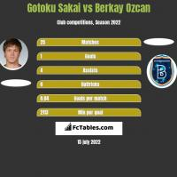Gotoku Sakai vs Berkay Ozcan h2h player stats