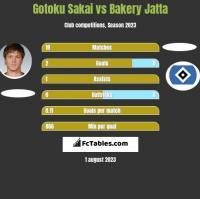 Gotoku Sakai vs Bakery Jatta h2h player stats