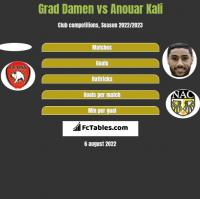 Grad Damen vs Anouar Kali h2h player stats