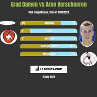 Grad Damen vs Arno Verschueren h2h player stats