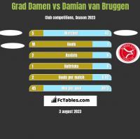 Grad Damen vs Damian van Bruggen h2h player stats