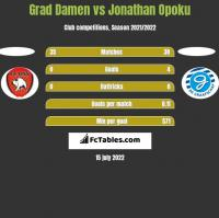 Grad Damen vs Jonathan Opoku h2h player stats