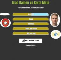 Grad Damen vs Karol Mets h2h player stats