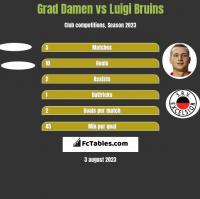 Grad Damen vs Luigi Bruins h2h player stats