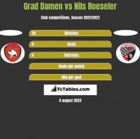 Grad Damen vs Nils Roeseler h2h player stats