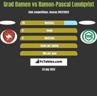 Grad Damen vs Ramon-Pascal Lundqvist h2h player stats