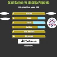 Grad Damen vs Andrija Filipovic h2h player stats