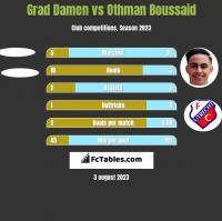 Grad Damen vs Othman Boussaid h2h player stats