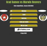 Grad Damen vs Marwin Reuvers h2h player stats