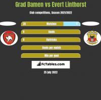 Grad Damen vs Evert Linthorst h2h player stats