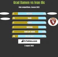 Grad Damen vs Ivan Ilic h2h player stats
