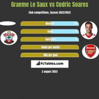 Graeme Le Saux vs Cedric Soares h2h player stats