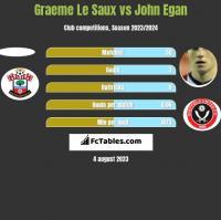Graeme Le Saux vs John Egan h2h player stats