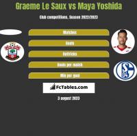Graeme Le Saux vs Maya Yoshida h2h player stats
