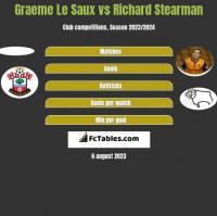 Graeme Le Saux vs Richard Stearman h2h player stats