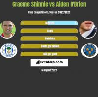 Graeme Shinnie vs Aiden O'Brien h2h player stats