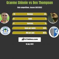 Graeme Shinnie vs Ben Thompson h2h player stats