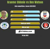 Graeme Shinnie vs Ben Watson h2h player stats