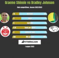 Graeme Shinnie vs Bradley Johnson h2h player stats