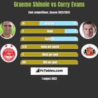 Graeme Shinnie vs Corry Evans h2h player stats