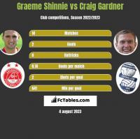 Graeme Shinnie vs Craig Gardner h2h player stats