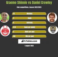 Graeme Shinnie vs Daniel Crowley h2h player stats
