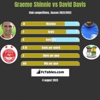 Graeme Shinnie vs David Davis h2h player stats