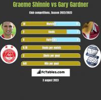 Graeme Shinnie vs Gary Gardner h2h player stats