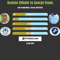 Graeme Shinnie vs George Evans h2h player stats