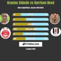 Graeme Shinnie vs Harrison Reed h2h player stats