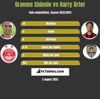 Graeme Shinnie vs Harry Arter h2h player stats
