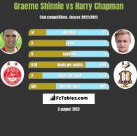 Graeme Shinnie vs Harry Chapman h2h player stats