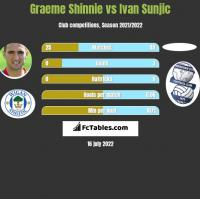 Graeme Shinnie vs Ivan Sunjic h2h player stats