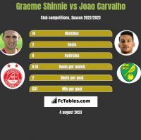Graeme Shinnie vs Joao Carvalho h2h player stats