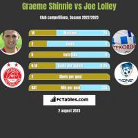 Graeme Shinnie vs Joe Lolley h2h player stats