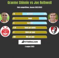 Graeme Shinnie vs Joe Rothwell h2h player stats
