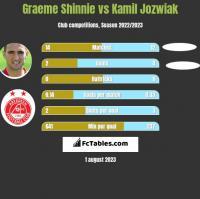Graeme Shinnie vs Kamil Jozwiak h2h player stats