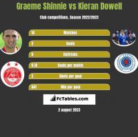 Graeme Shinnie vs Kieran Dowell h2h player stats