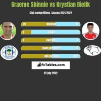 Graeme Shinnie vs Krystian Bielik h2h player stats