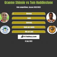 Graeme Shinnie vs Tom Huddlestone h2h player stats