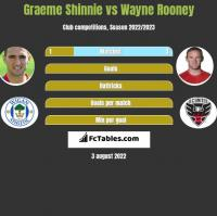 Graeme Shinnie vs Wayne Rooney h2h player stats