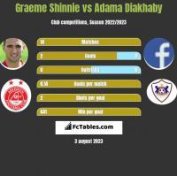 Graeme Shinnie vs Adama Diakhaby h2h player stats