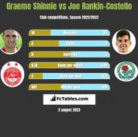 Graeme Shinnie vs Joe Rankin-Costello h2h player stats
