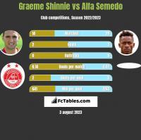 Graeme Shinnie vs Alfa Semedo h2h player stats